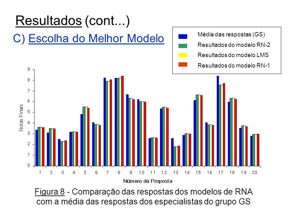 Slide 16 de 17 Resultados (cont...) C) Escolha do Melhor Modelo Média das respostas (GS) Resultados do modelo RN-2 Resultados do modelo LMS Resultados