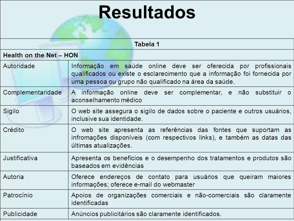 Resultados Tabela 1 Health on the Net – HON AutoridadeInformação em saúde online deve ser oferecida por profissionais qualificados ou existe o esclare
