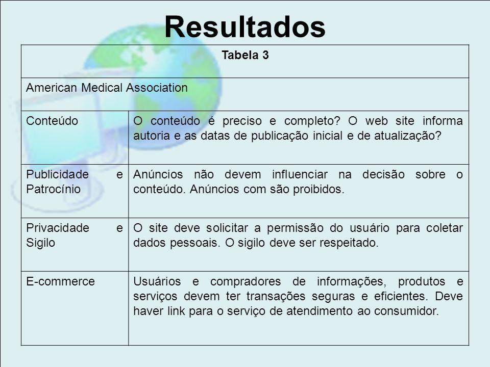Resultados Tabela 3 American Medical Association ConteúdoO conteúdo é preciso e completo? O web site informa autoria e as datas de publicação inicial