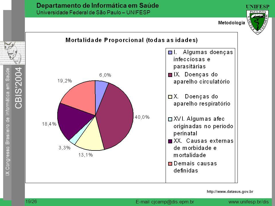 IX Congresso Brasileiro de Informática em Saúde CBIS 2004 UNIFESP 19/26 Departamento de Informática em Saúde Universidade Federal de São Paulo – UNIFESP E-mail cjcamp@dis.epm.brwww.unifesp.br/dis http://www.datasus.gov.br Metodologia