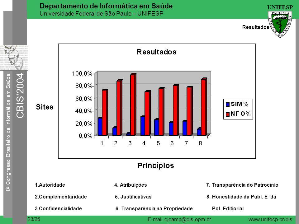 IX Congresso Brasileiro de Informática em Saúde CBIS 2004 UNIFESP 23/26 Departamento de Informática em Saúde Universidade Federal de São Paulo – UNIFESP E-mail cjcamp@dis.epm.brwww.unifesp.br/dis Resultados Sites Princípios 1.Autoridade 4.