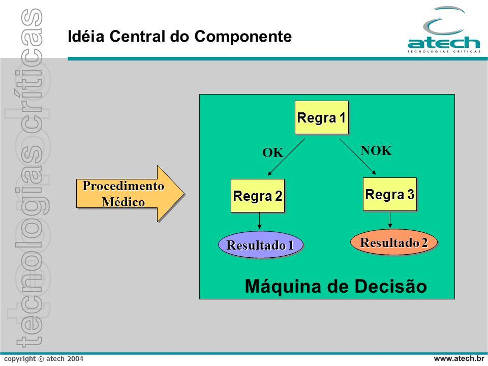 copyright © atech 2004 Idéia Central do Componente ProcedimentoMédicoProcedimentoMédico Regra 1 Regra 3 Regra 2 OK NOK Resultado 1 Resultado 2 Máquina