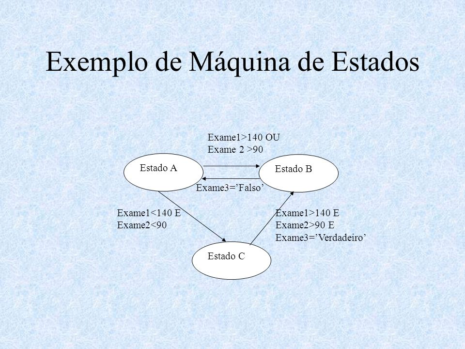 Exemplo de Máquina de Estados Estado A Estado B Estado C Exame1>140 OU Exame 2 >90 Exame1<140 E Exame2<90 Exame1>140 E Exame2>90 E Exame3=Verdadeiro Exame3=Falso