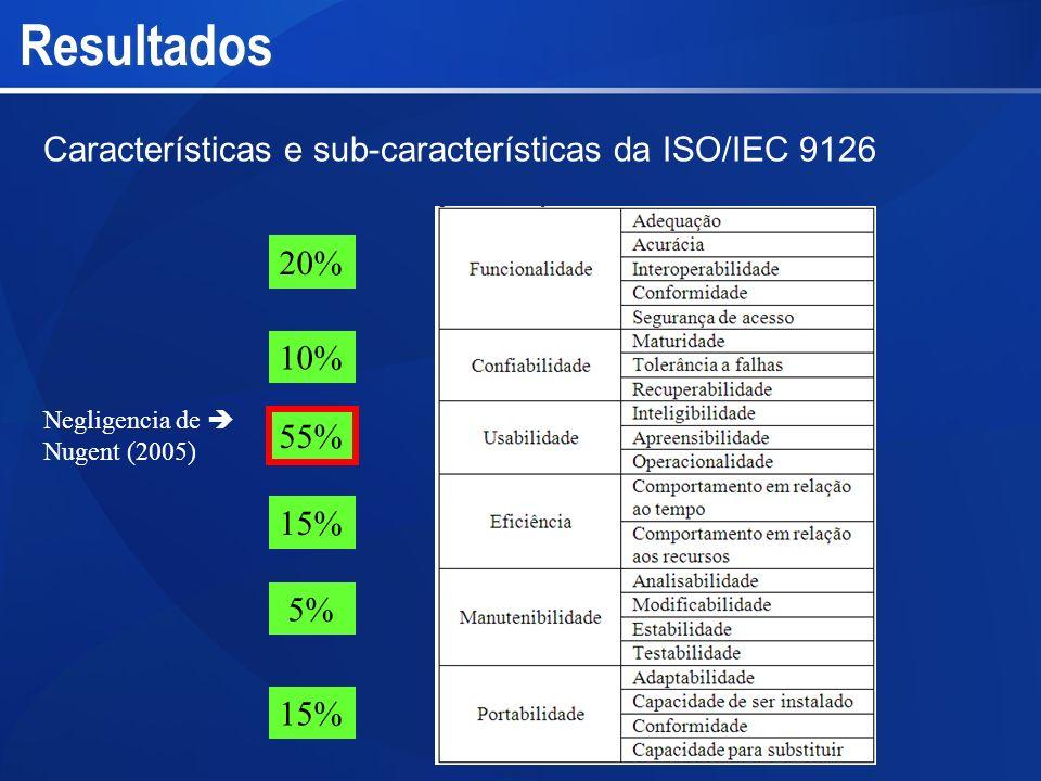 Resultados 55% 20% 10% 15% 5% 15% Características e sub-características da ISO/IEC 9126 Negligencia de Nugent (2005)