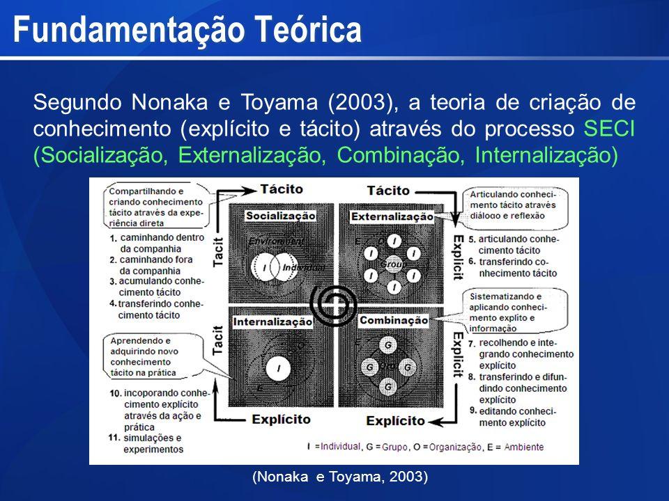 Segundo Nonaka e Toyama (2003), a teoria de criação de conhecimento (explícito e tácito) através do processo SECI (Socialização, Externalização, Combi