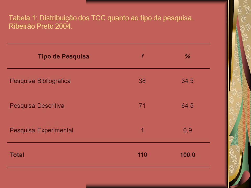 Tabela 2: Distribuição dos TCC quanto ao ano de realização.