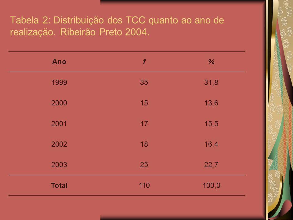 Tabela 2: Distribuição dos TCC quanto ao ano de realização. Ribeirão Preto 2004. Anof% 19993531,8 20001513,6 20011715,5 20021816,4 20032522,7 Total110