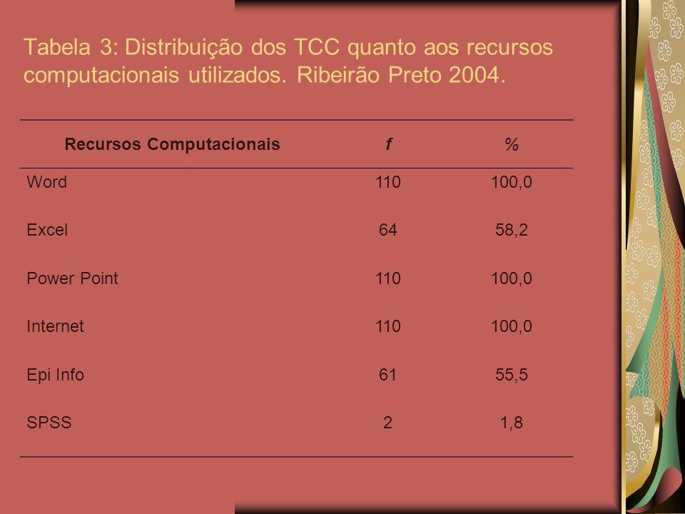 Tabela 3: Distribuição dos TCC quanto aos recursos computacionais utilizados. Ribeirão Preto 2004. Recursos Computacionaisf% Word110100,0 Excel6458,2