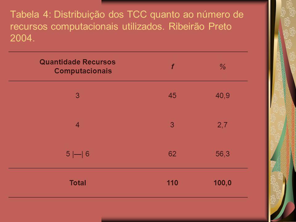Tabela 4: Distribuição dos TCC quanto ao número de recursos computacionais utilizados. Ribeirão Preto 2004. Quantidade Recursos Computacionais f% 3454