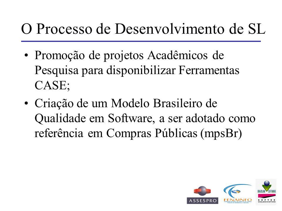 O Processo de Desenvolvimento de SL Promoção de projetos Acadêmicos de Pesquisa para disponibilizar Ferramentas CASE; Criação de um Modelo Brasileiro