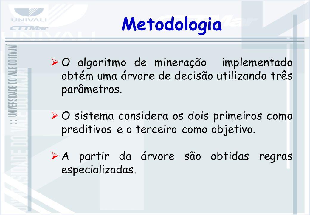 Metodologia O algoritmo de mineração implementado obtém uma árvore de decisão utilizando três parâmetros.