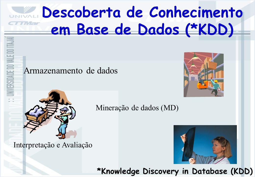 Armazenamento de dados Mineração de dados (MD) Interpretação e Avaliação Descoberta de Conhecimento em Base de Dados (*KDD) *Knowledge Discovery in Database (KDD)