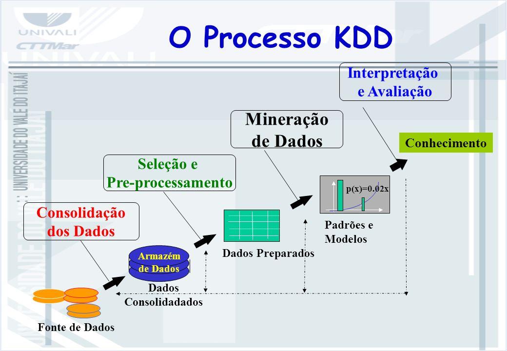 Seleção e Pre-processamento Mineração de Dados Interpretação e Avaliação Consolidação dos Dados Armazém de Dados p(x)=0.02x Fonte de Dados Padrões e Modelos Dados Preparados Dados Consolidadados Conhecimento O Processo KDD