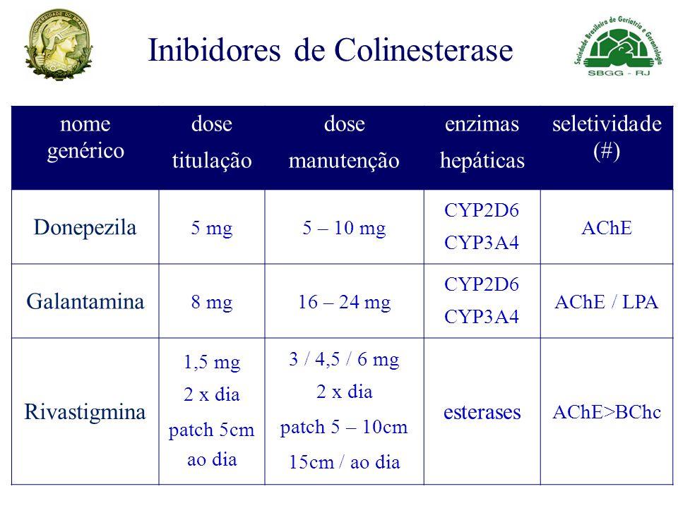 nome genérico dose titulação dose manutenção enzimas hepáticas seletividade (#) Donepezila 5 mg5 – 10 mg CYP2D6 CYP3A4 AChE Galantamina 8 mg16 – 24 mg CYP2D6 CYP3A4 AChE / LPA Rivastigmina 1,5 mg 2 x dia patch 5cm ao dia 3 / 4,5 / 6 mg 2 x dia patch 5 – 10cm 15cm / ao dia esterases AChE>BChc Inibidores de Colinesterase