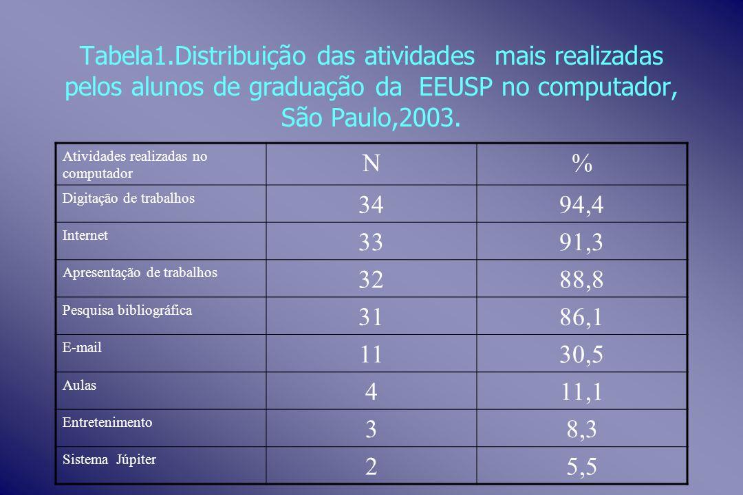 Tabela1.Distribuição das atividades mais realizadas pelos alunos de graduação da EEUSP no computador, São Paulo,2003. Atividades realizadas no computa
