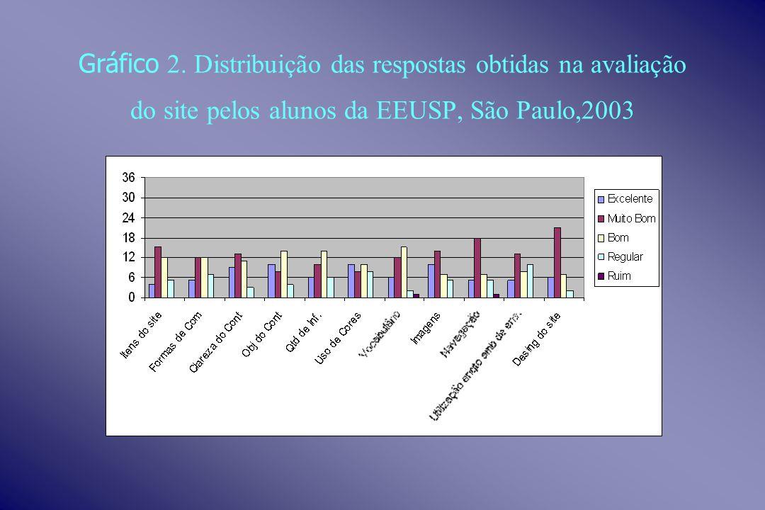Gráfico 2. Distribuição das respostas obtidas na avaliação do site pelos alunos da EEUSP, São Paulo,2003