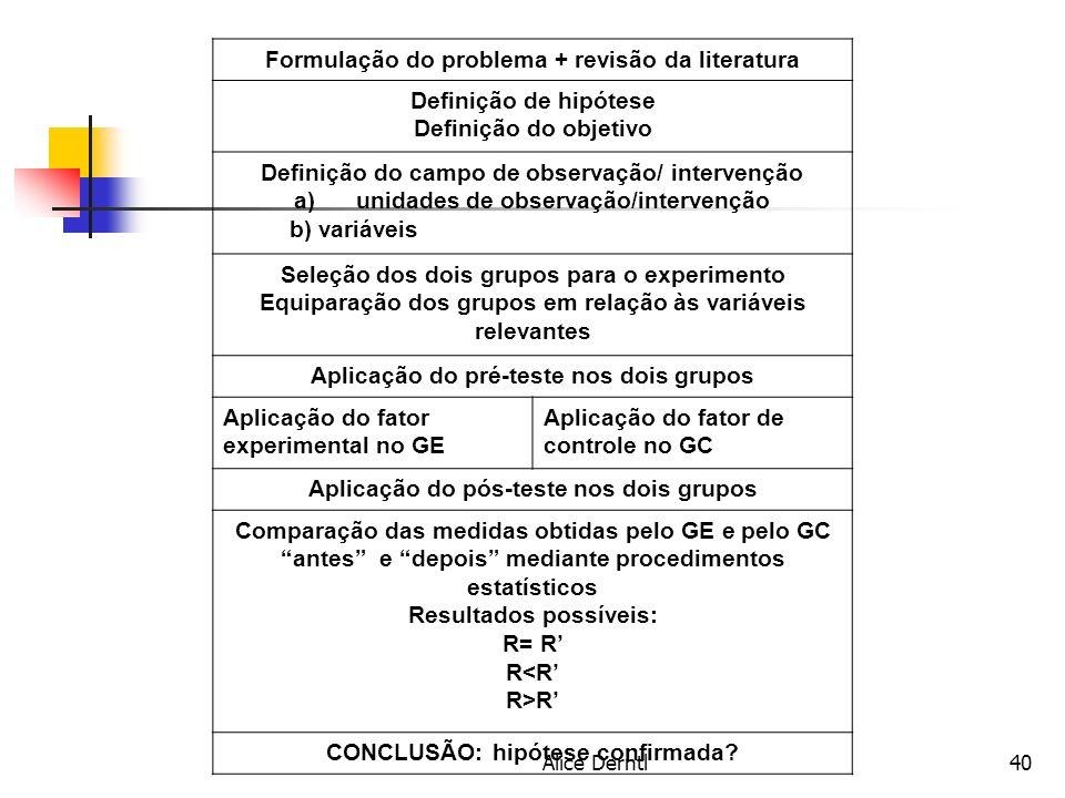 Alice Derntl40 Formulação do problema + revisão da literatura Definição de hipótese Definição do objetivo Definição do campo de observação/ intervençã