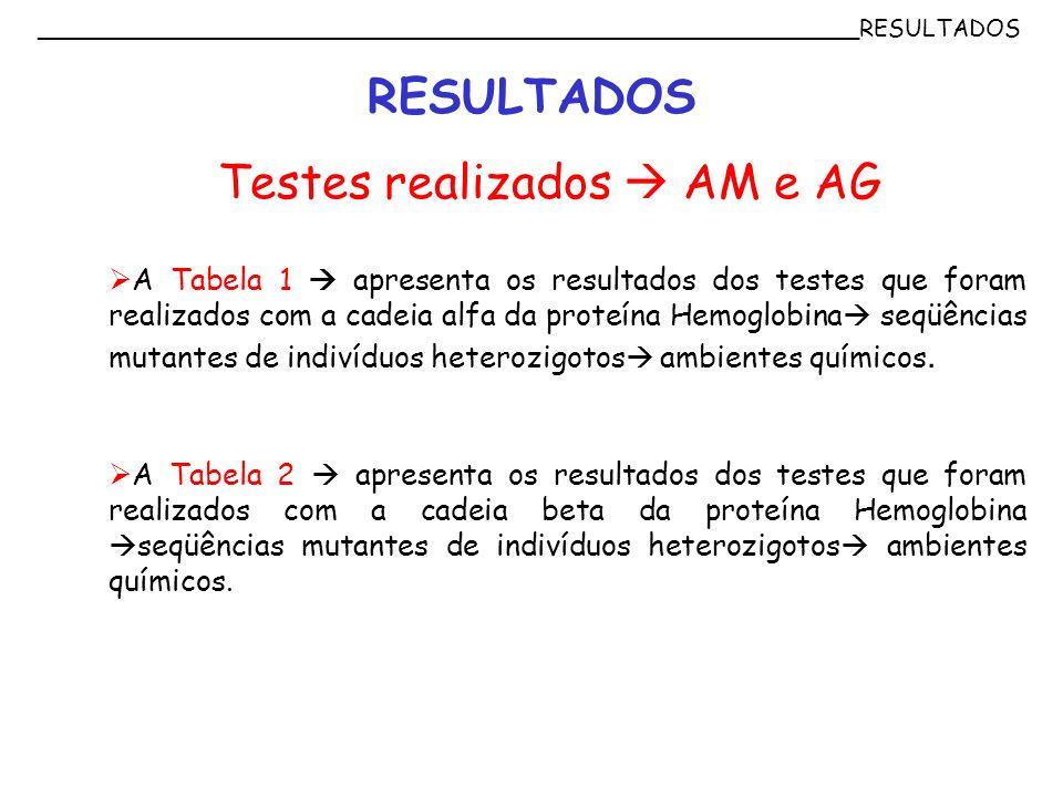 ________________________________________________________RESULTADOS RESULTADOS A Tabela 1 apresenta os resultados dos testes que foram realizados com a