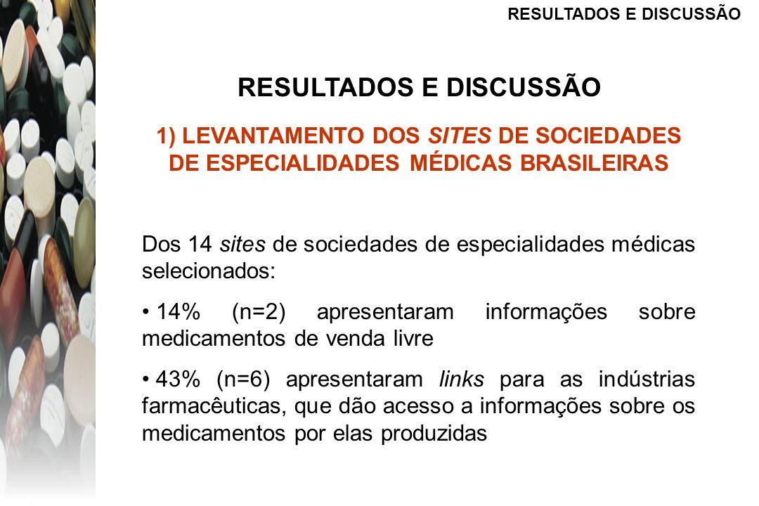 RESULTADOS E DISCUSSÃO 1) LEVANTAMENTO DOS SITES DE SOCIEDADES DE ESPECIALIDADES MÉDICAS BRASILEIRAS Dos 14 sites de sociedades de especialidades médi