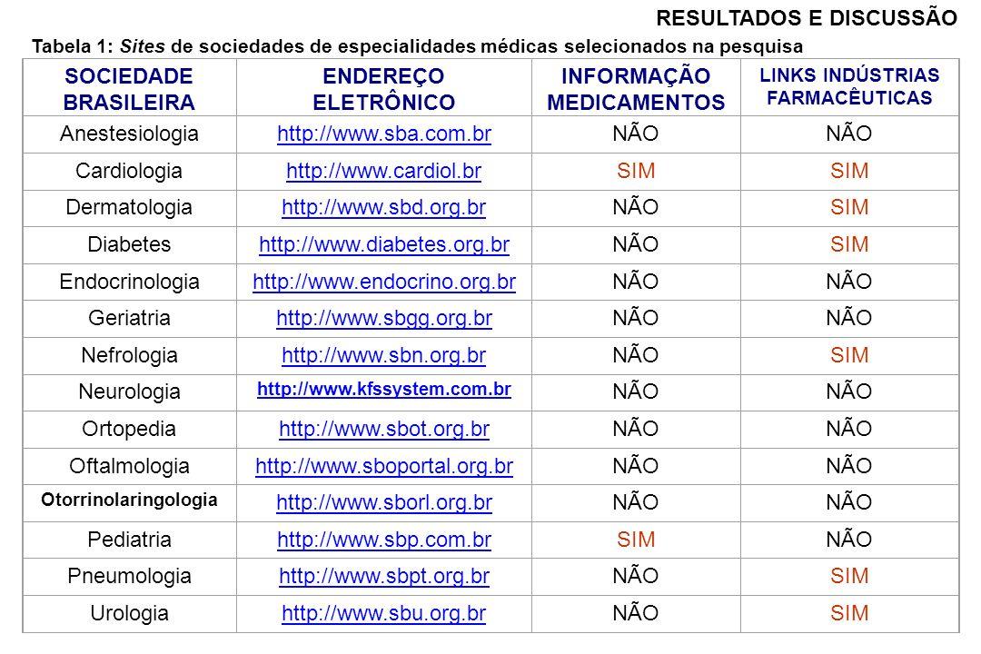 RESULTADOS E DISCUSSÃO SOCIEDADE BRASILEIRA ENDEREÇO ELETRÔNICO INFORMAÇÃO MEDICAMENTOS LINKS INDÚSTRIAS FARMACÊUTICAS Anestesiologiahttp://www.sba.co