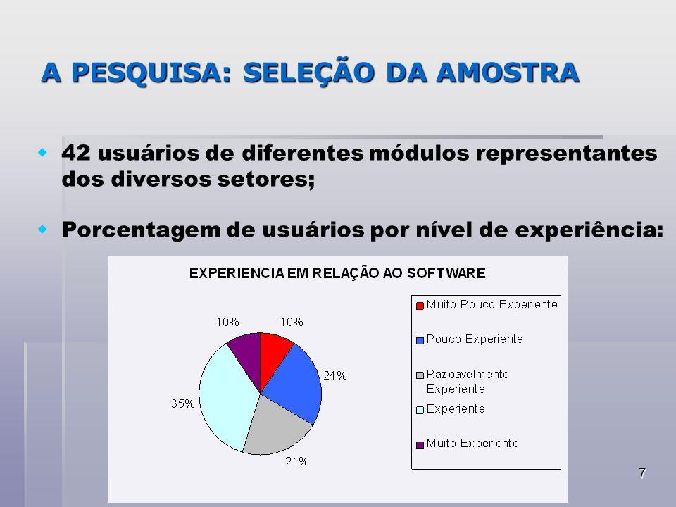 7 A PESQUISA: SELEÇÃO DA AMOSTRA 42 usuários de diferentes módulos representantes dos diversos setores; Porcentagem de usuários por nível de experiênc