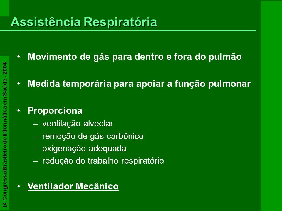 Movimento de gás para dentro e fora do pulmão Medida temporária para apoiar a função pulmonar Proporciona –ventilação alveolar –remoção de gás carbôni