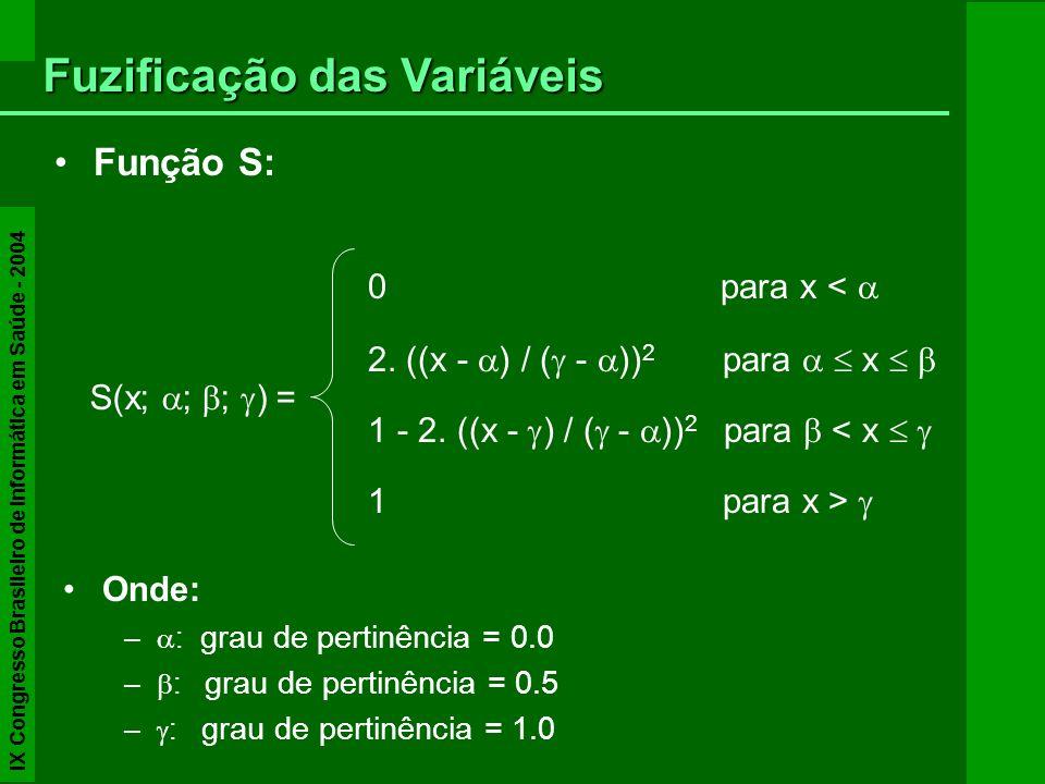 Fuzificação das Variáveis Função S: 0 para x < 2. ((x - ) / ( - )) 2 para x 1 - 2. ((x - ) / ( - )) 2 para < x 1 para x > S(x; ; ; ) = Onde: – : grau