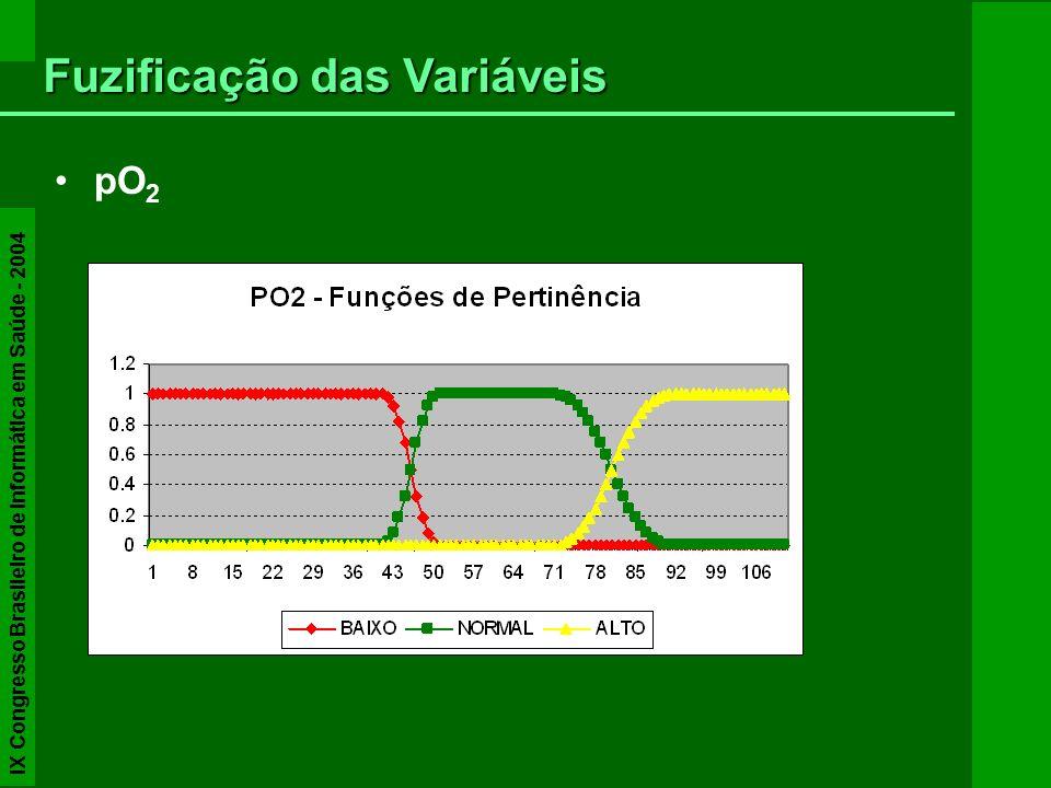pO 2 Fuzificação das Variáveis IX Congresso Brasileiro de Informática em Saúde - 2004