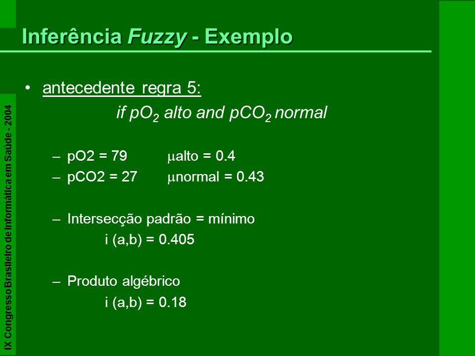 antecedente regra 5: if pO 2 alto and pCO 2 normal –pO2 = 79 alto = 0.4 –pCO2 = 27 normal = 0.43 –Intersecção padrão = mínimo i (a,b) = 0.405 –Produto