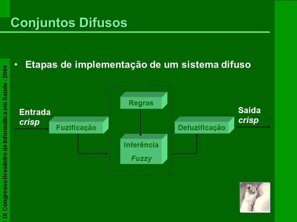 Etapas de implementação de um sistema difuso Conjuntos Difusos Entrada crisp Fuzificação Regras Inferência Fuzzy Defuzificação Saída crisp IX Congress