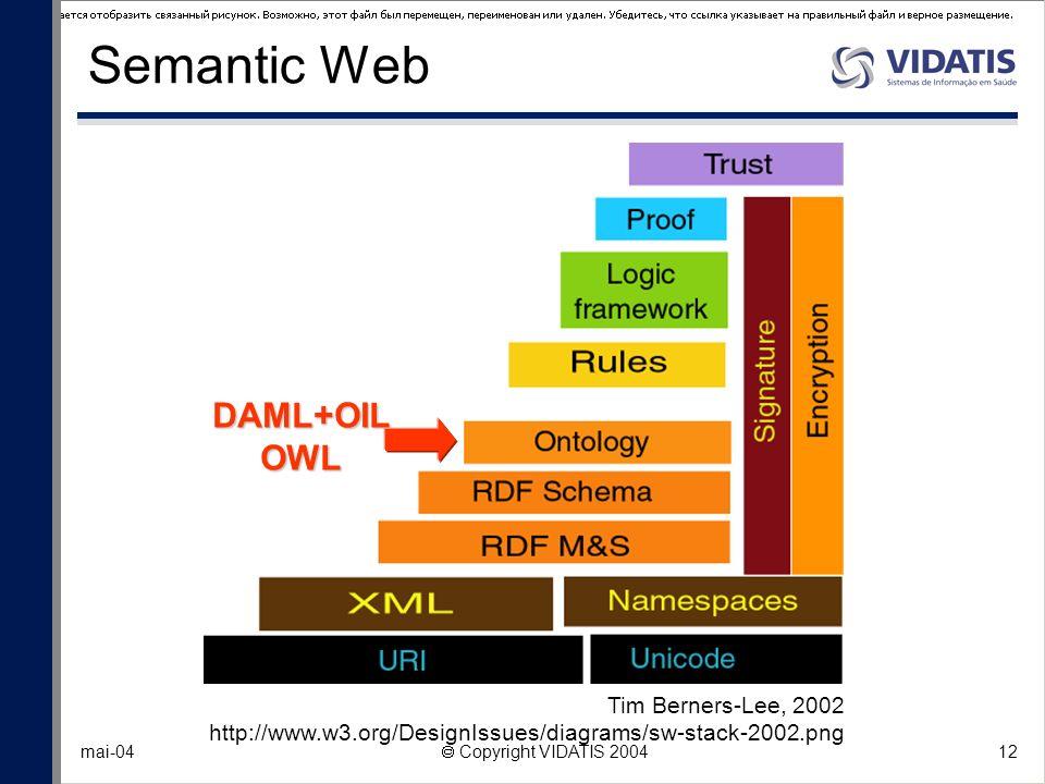12 mai-04 Copyright VIDATIS 2004 Semantic Web Tim Berners-Lee, 2002 http://www.w3.org/DesignIssues/diagrams/sw-stack-2002.png DAML+OILOWL