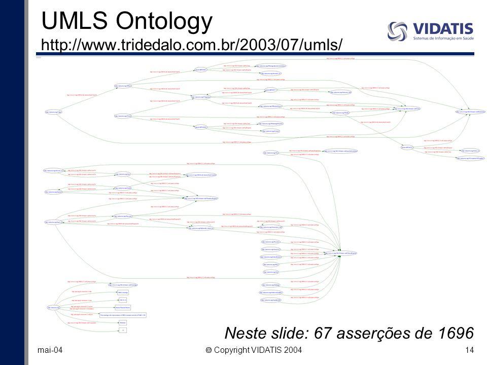 14 mai-04 Copyright VIDATIS 2004 UMLS Ontology http://www.tridedalo.com.br/2003/07/umls/ Neste slide: 67 asserções de 1696