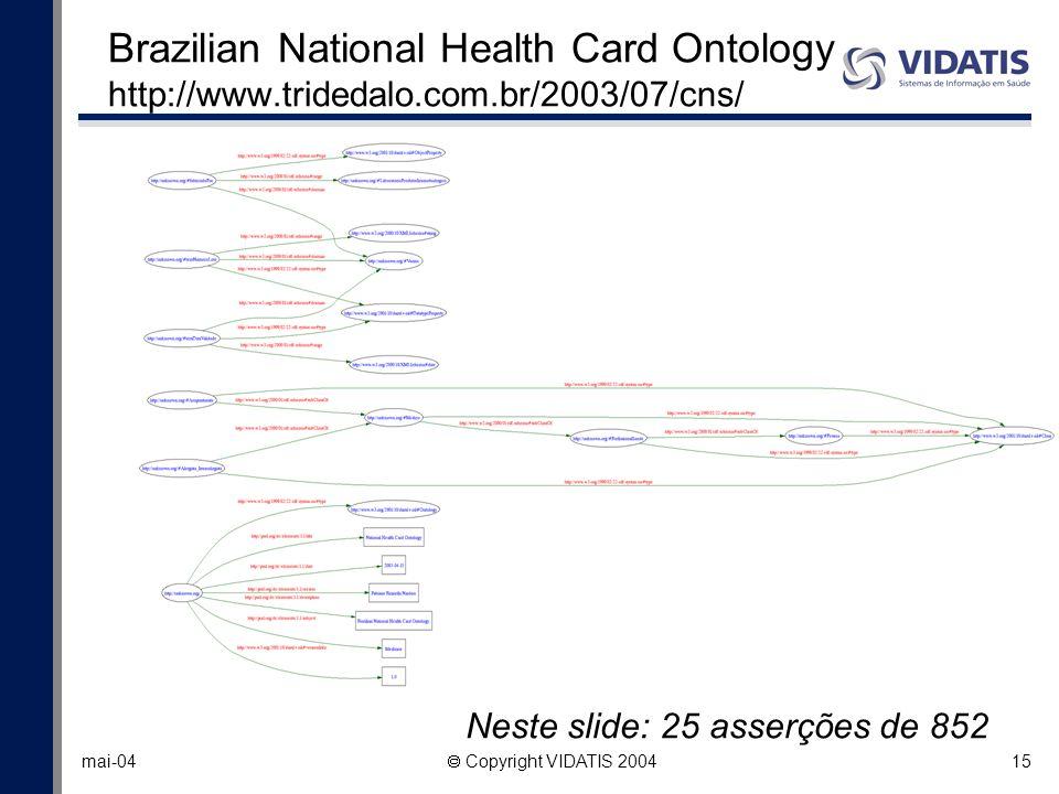 15 mai-04 Copyright VIDATIS 2004 Brazilian National Health Card Ontology http://www.tridedalo.com.br/2003/07/cns/ Neste slide: 25 asserções de 852