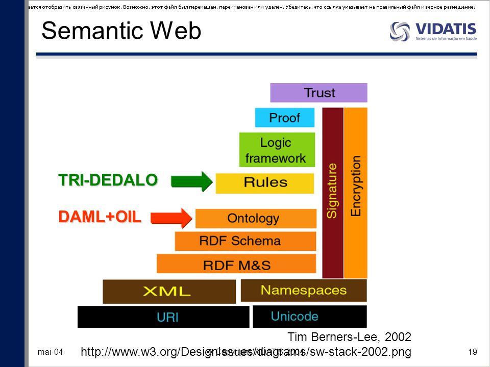 19 mai-04 Copyright VIDATIS 2004 Semantic Web Tim Berners-Lee, 2002 http://www.w3.org/DesignIssues/diagrams/sw-stack-2002.png DAML+OIL TRI-DEDALO