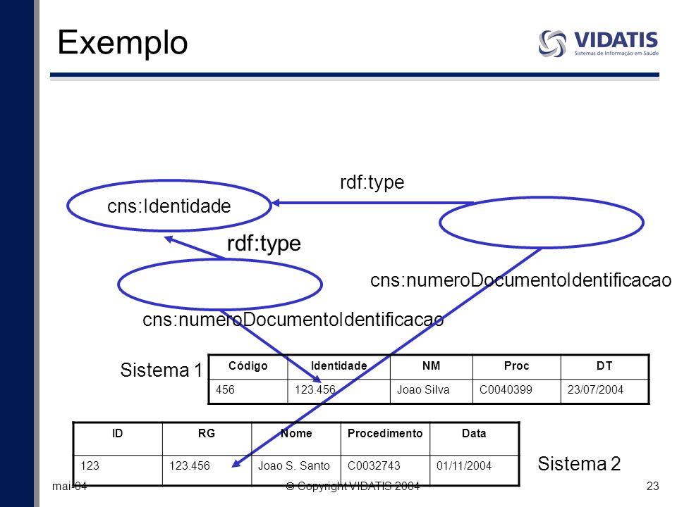 23 mai-04 Copyright VIDATIS 2004 cns:Identidade rdf:type cns:numeroDocumentoIdentificacao rdf:type cns:numeroDocumentoIdentificacao IDRGNomeProcedimen