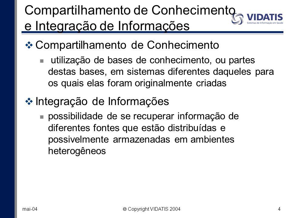 4 mai-04 Copyright VIDATIS 2004 Compartilhamento de Conhecimento e Integração de Informações Compartilhamento de Conhecimento utilização de bases de c