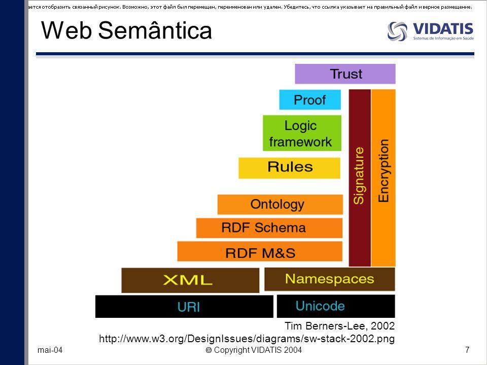 7 mai-04 Copyright VIDATIS 2004 Web Semântica Tim Berners-Lee, 2002 http://www.w3.org/DesignIssues/diagrams/sw-stack-2002.png