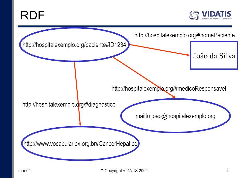 9 mai-04 Copyright VIDATIS 2004 RDF http://hospitalexemplo.org/paciente#ID1234 mailto:joao@hospitalexemplo.org http://www.vocabulariox.org.br#CancerHe