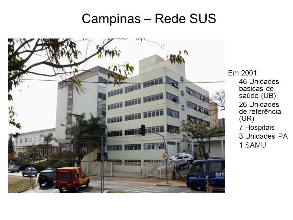 Campinas – Rede SUS Em 2001: 46 Unidades básicas de saúde (UB) 26 Unidades de referência (UR) 7 Hospitais 3 Unidades PA 1 SAMU