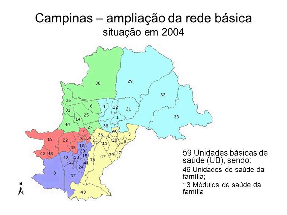 Campinas – ampliação da rede básica situação em 2004 59 Unidades básicas de saúde (UB), sendo: 46 Unidades de saúde da família; 13 Módulos de saúde da