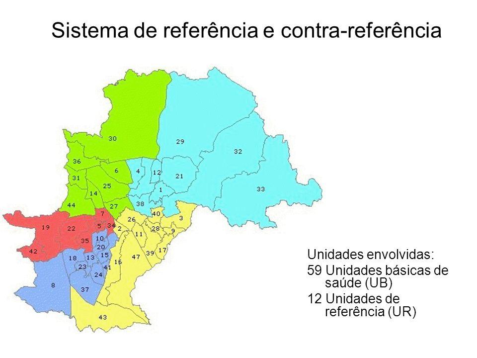 Sistema de referência e contra-referência Unidades envolvidas: 59 Unidades básicas de saúde (UB) 12 Unidades de referência (UR)