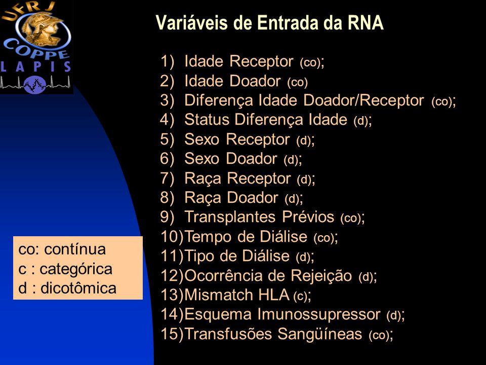 Variáveis de Entrada da RNA 1)Idade Receptor (co) ; 2)Idade Doador (co) 3)Diferença Idade Doador/Receptor (co) ; 4)Status Diferença Idade (d) ; 5)Sexo