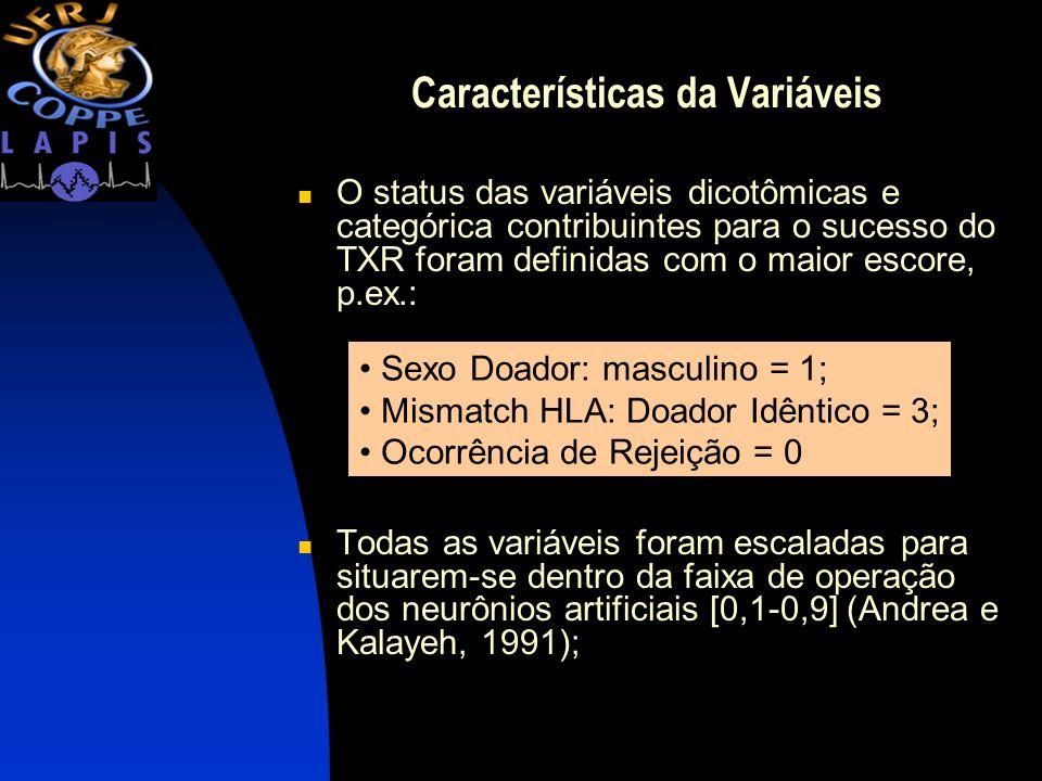 Características da Variáveis O status das variáveis dicotômicas e categórica contribuintes para o sucesso do TXR foram definidas com o maior escore, p
