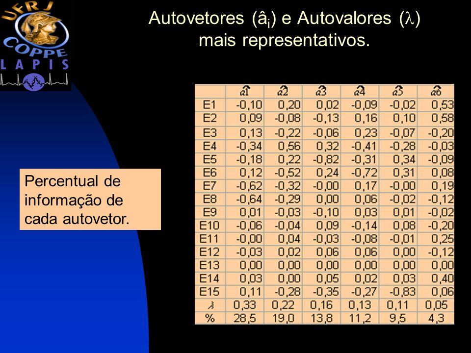 Autovetores (â i ) e Autovalores ( ) mais representativos. Percentual de informação de cada autovetor.