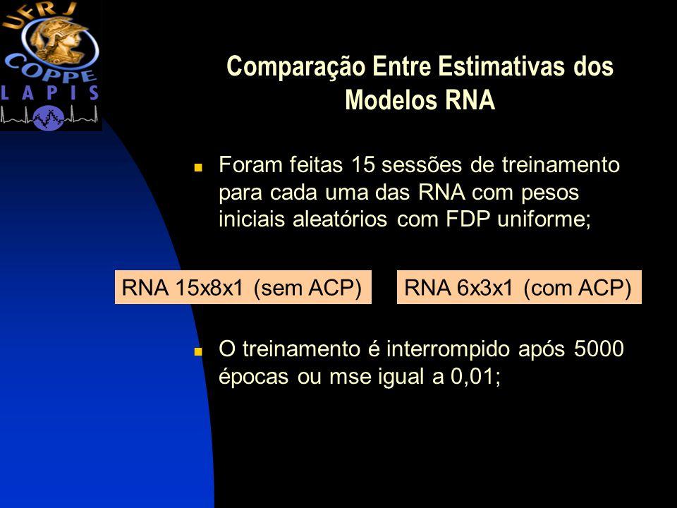 Comparação Entre Estimativas dos Modelos RNA Foram feitas 15 sessões de treinamento para cada uma das RNA com pesos iniciais aleatórios com FDP unifor