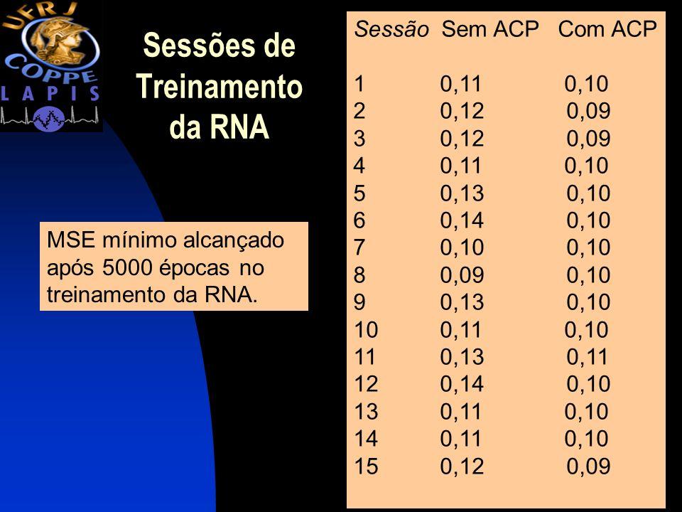 Sessões de Treinamento da RNA Sessão Sem ACPCom ACP 1 0,11 0,10 2 0,12 0,09 3 0,12 0,09 4 0,11 0,10 5 0,13 0,10 6 0,14 0,10 7 0,10 0,10 8 0,09 0,10 9