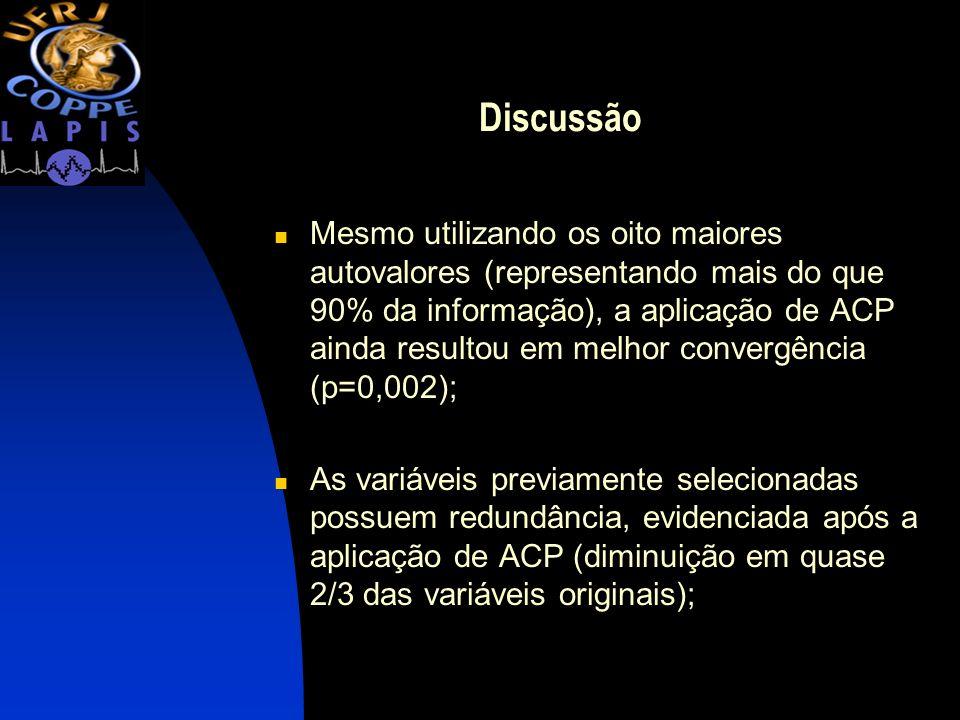 Discussão Mesmo utilizando os oito maiores autovalores (representando mais do que 90% da informação), a aplicação de ACP ainda resultou em melhor conv