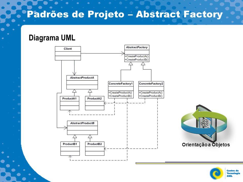 Padrões de Projeto – Abstract Factory Diagrama UML Orientação a Objetos