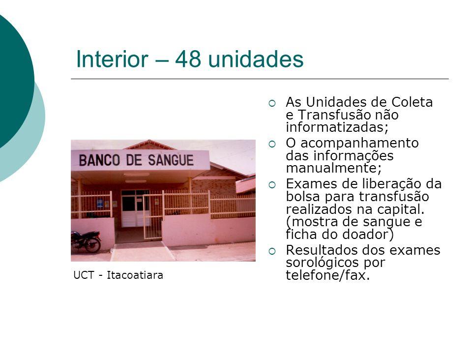Interior – 48 unidades As Unidades de Coleta e Transfusão não informatizadas; O acompanhamento das informações manualmente; Exames de liberação da bol