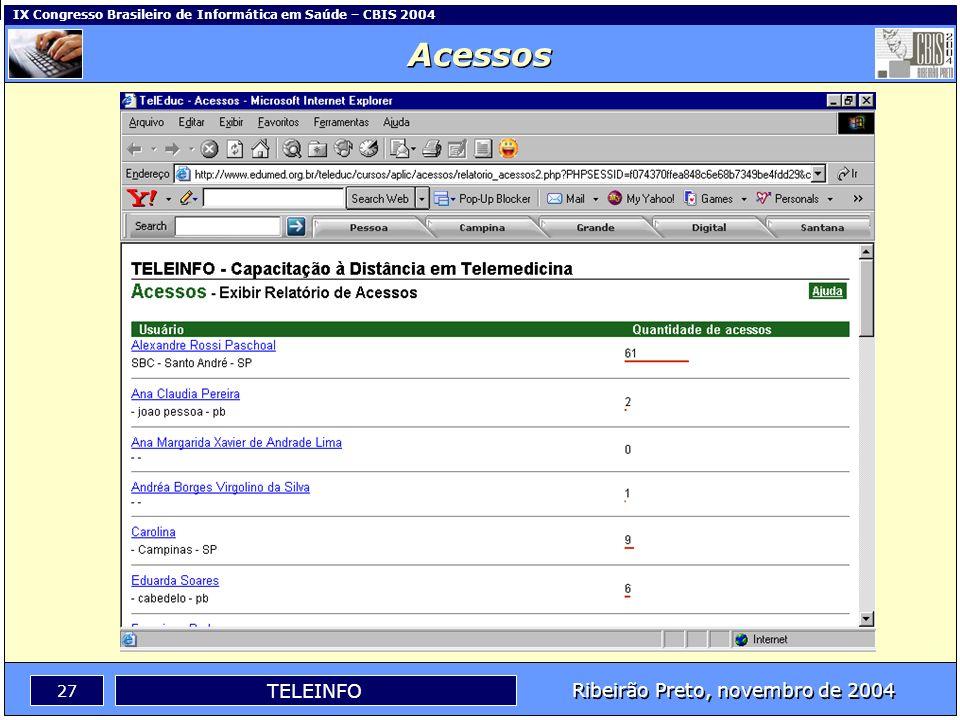 Ribeirão Preto, novembro de 2004 26 TELEINFO IX Congresso Brasileiro de Informática em Saúde – CBIS 2004 Acessos